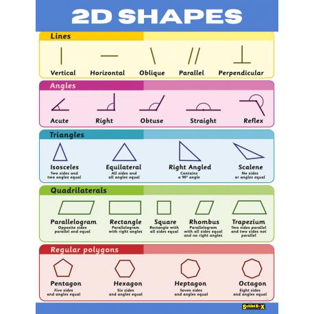 2D Chartlet