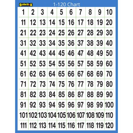 1-120 Chartlet